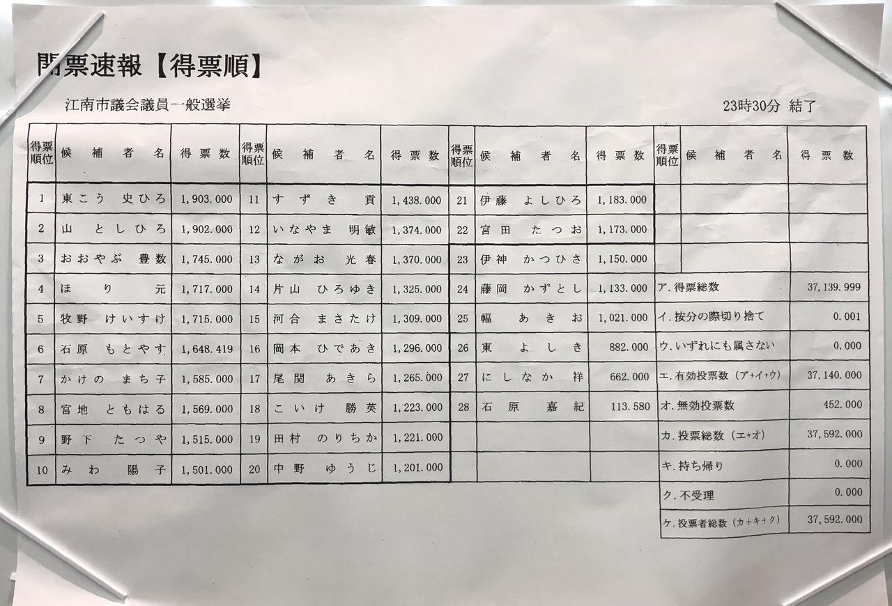江南市議会選挙2019開票結果得票順