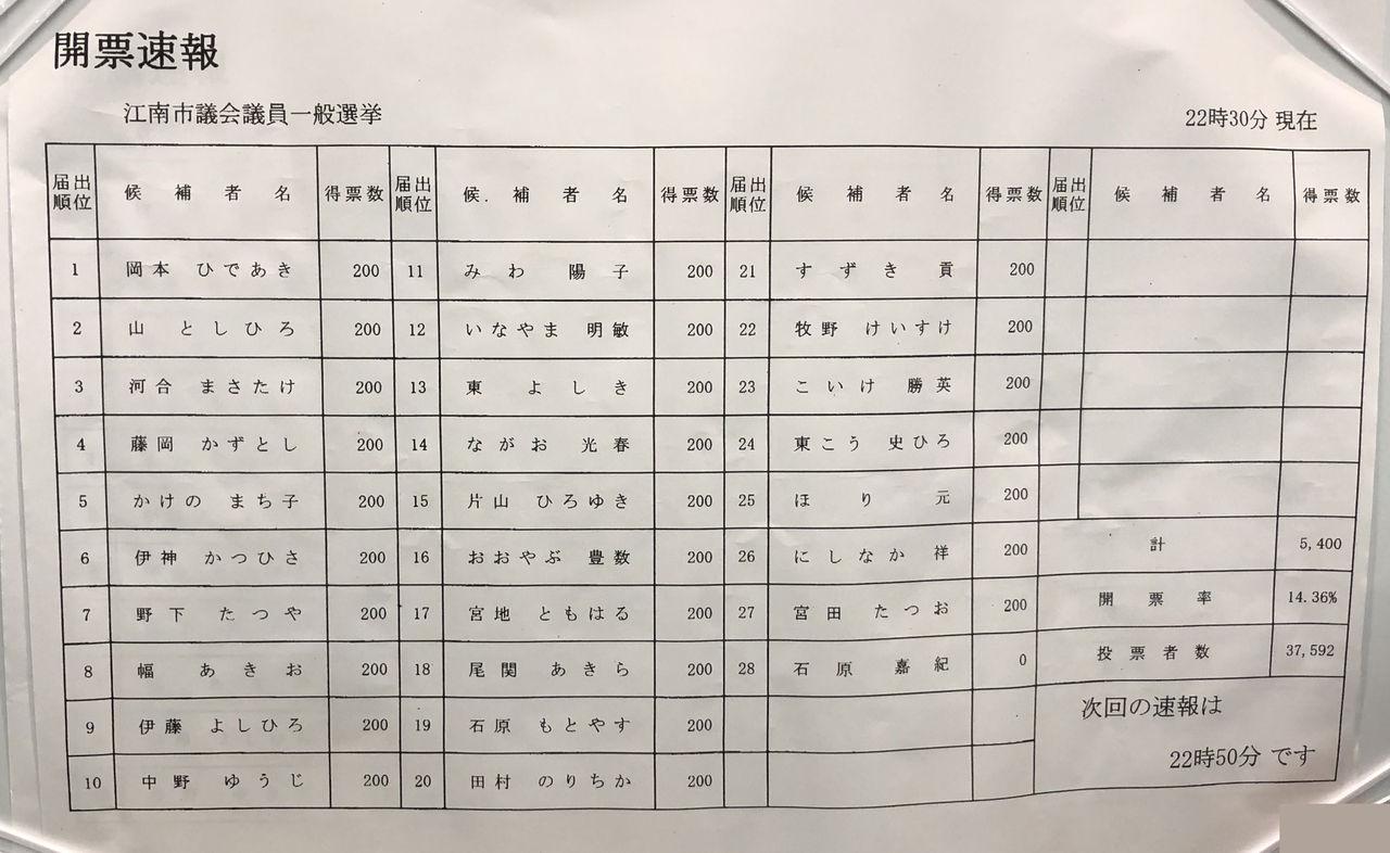 江南市議会選挙2019開票速報第3弾