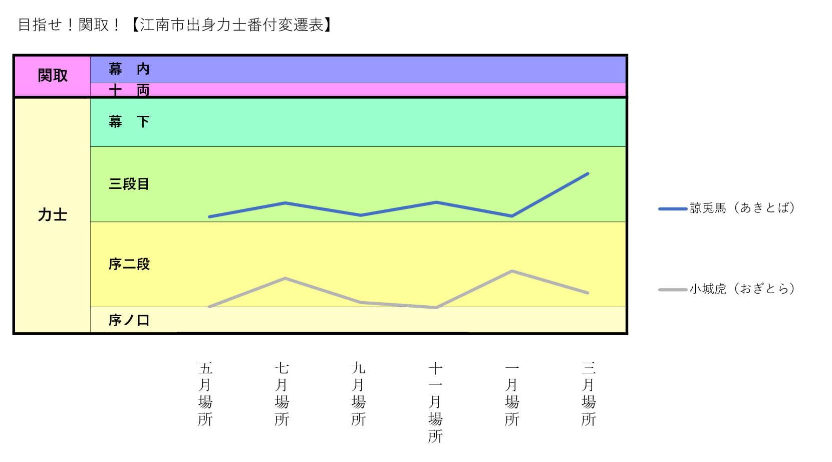 大相撲番付202003-1