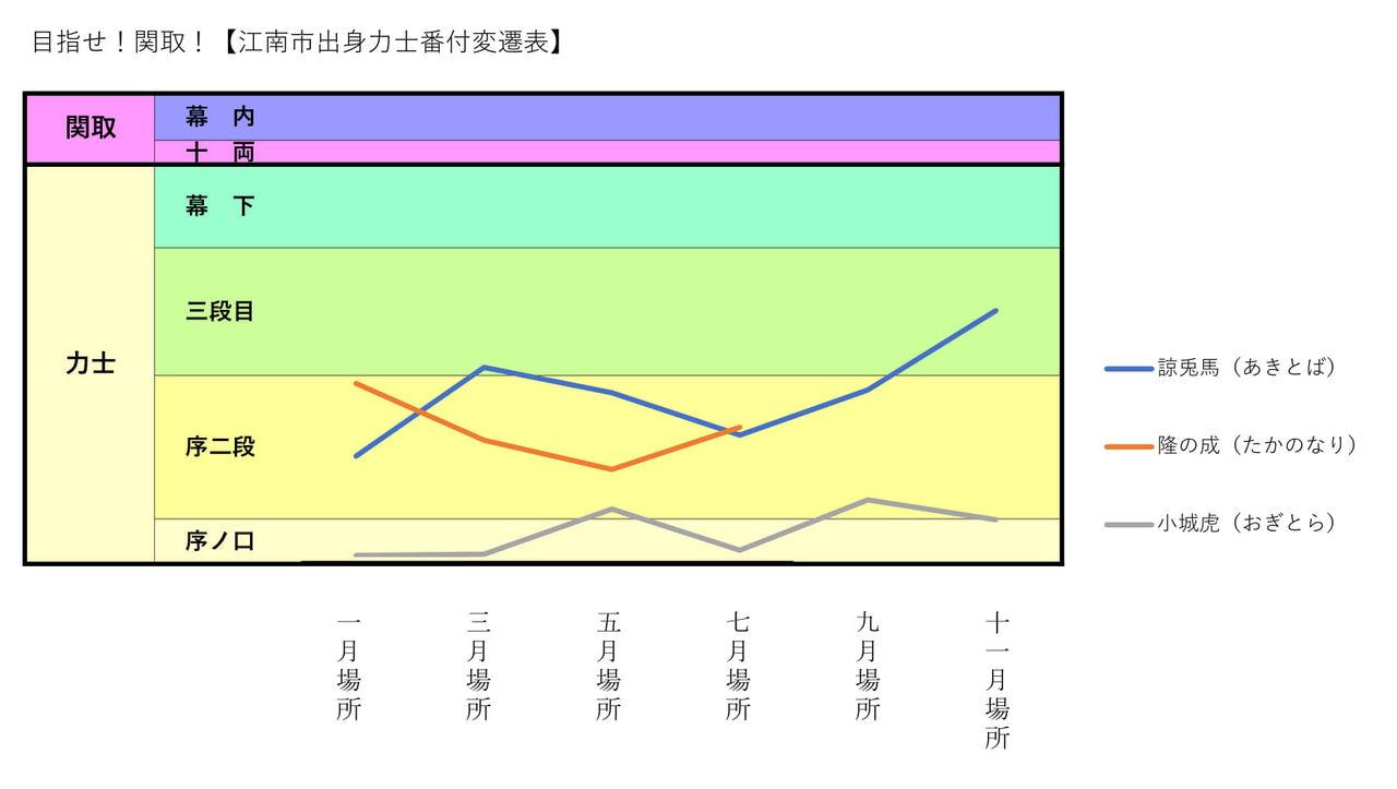 大相撲番付201901
