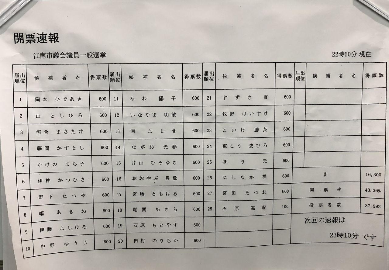 江南市議会選挙2019開票速報第4弾