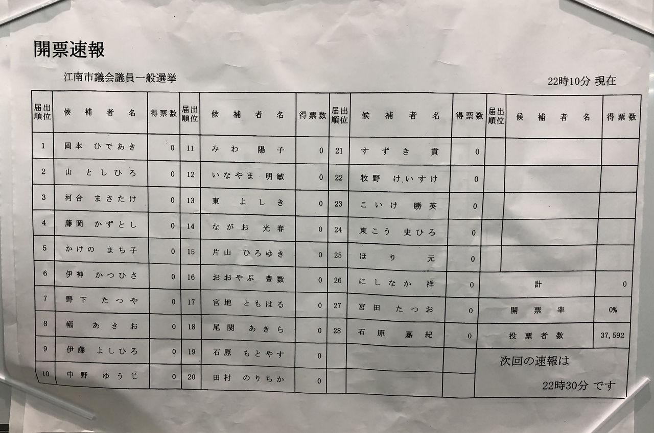江南市議会選挙2019開票速報第2弾